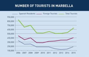 Record breaking tourism Marbella
